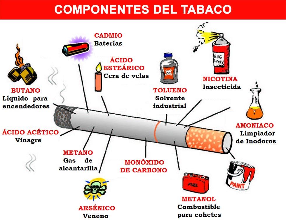 Composición del tabaco - nicotina y otros componentes