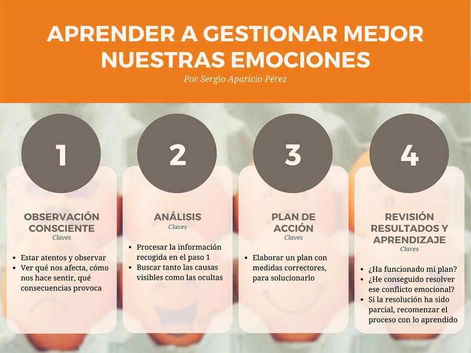 Aprende a gestionar emociones en 4 pasos