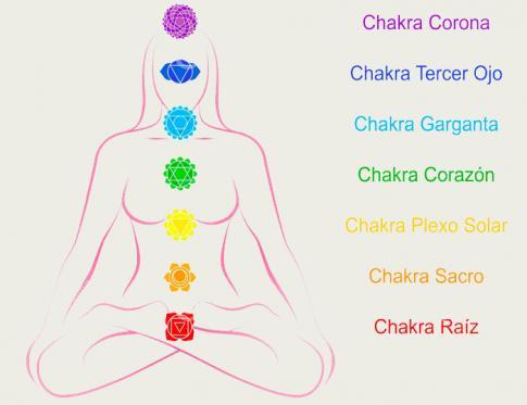 Equilibrado de Chakras con Reiki