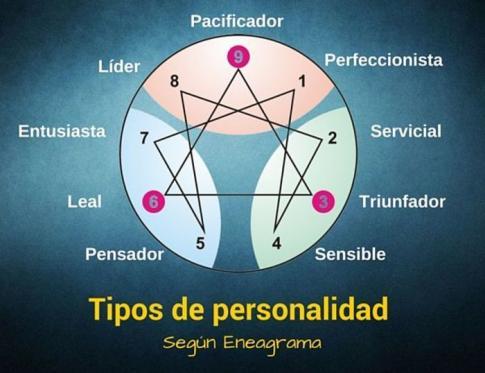 Las personalidades según el Eneagrama